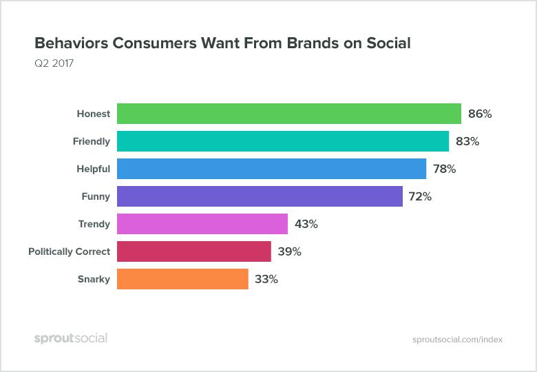 Quale tone of voice preferiscono gli utenti social?